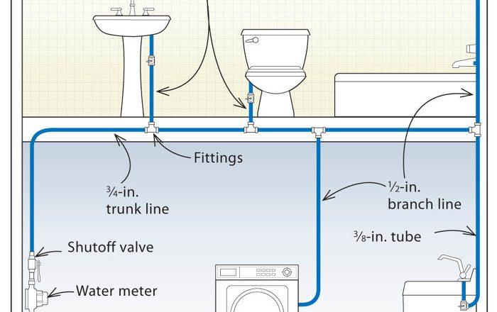 Plumbing Drawing – Cad Junction